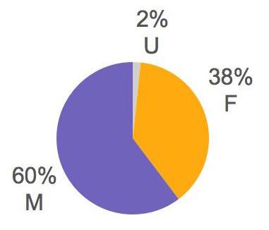 2015-appl-gender