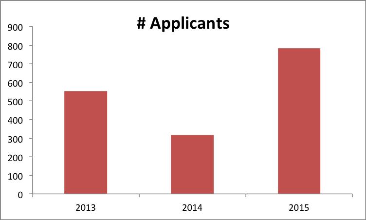 2015-appl-number