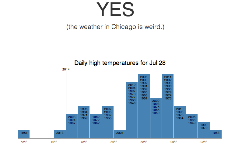 hackathon_weather