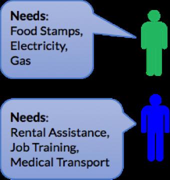 healthleads-needs