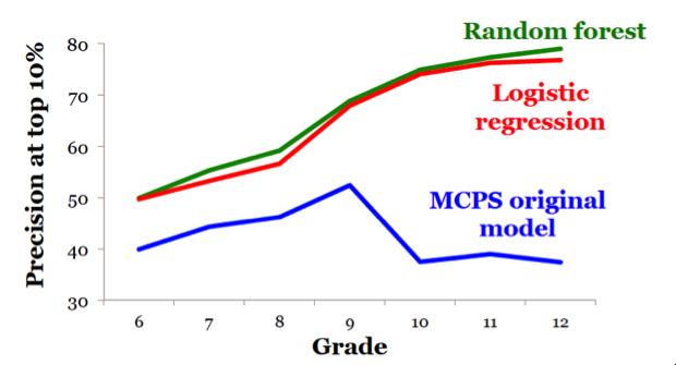 mcps-model-comp