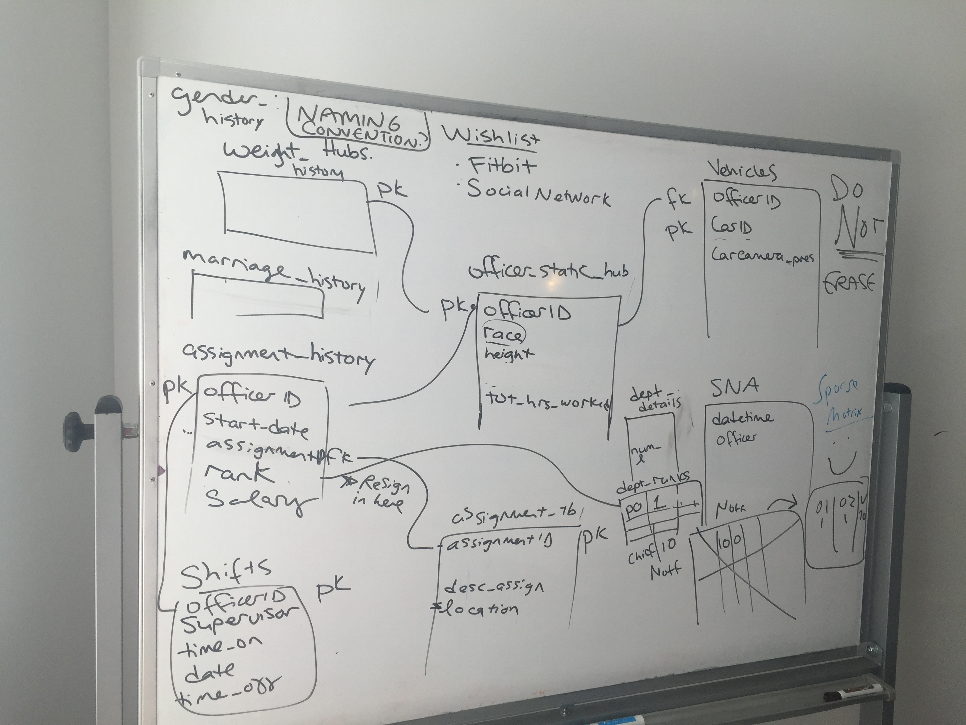 2016 Police Projects  Back To The Whiteboards