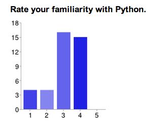 Python survey chart