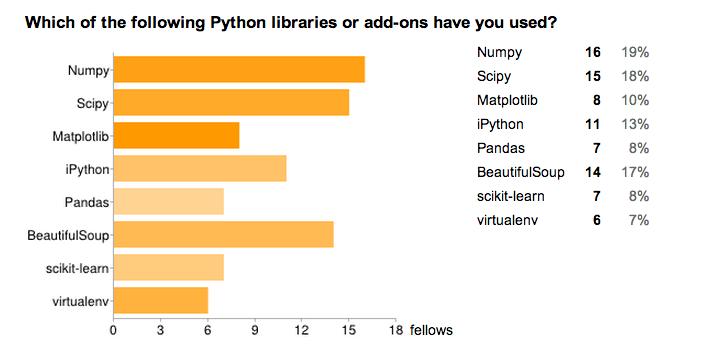 Python tools survey