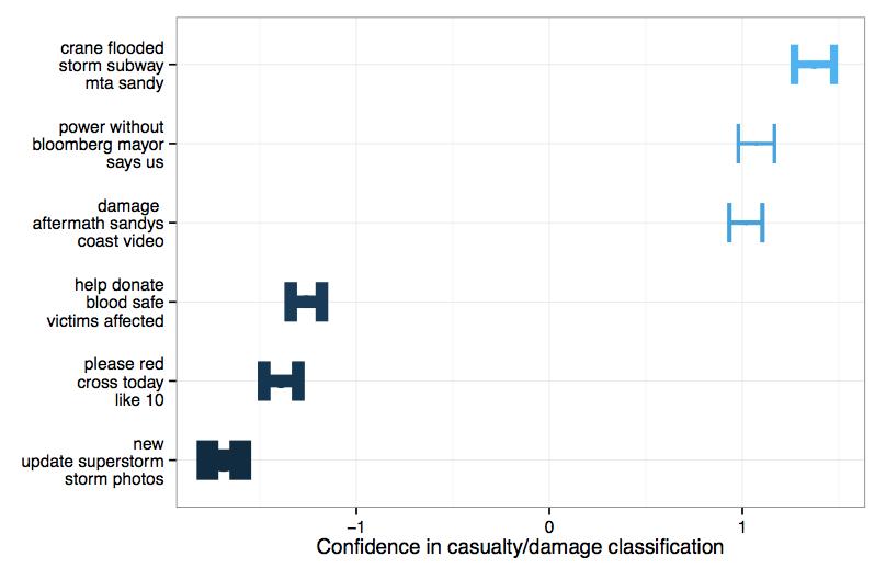 qcri-classification