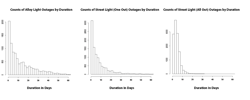 cdot-outage-duration