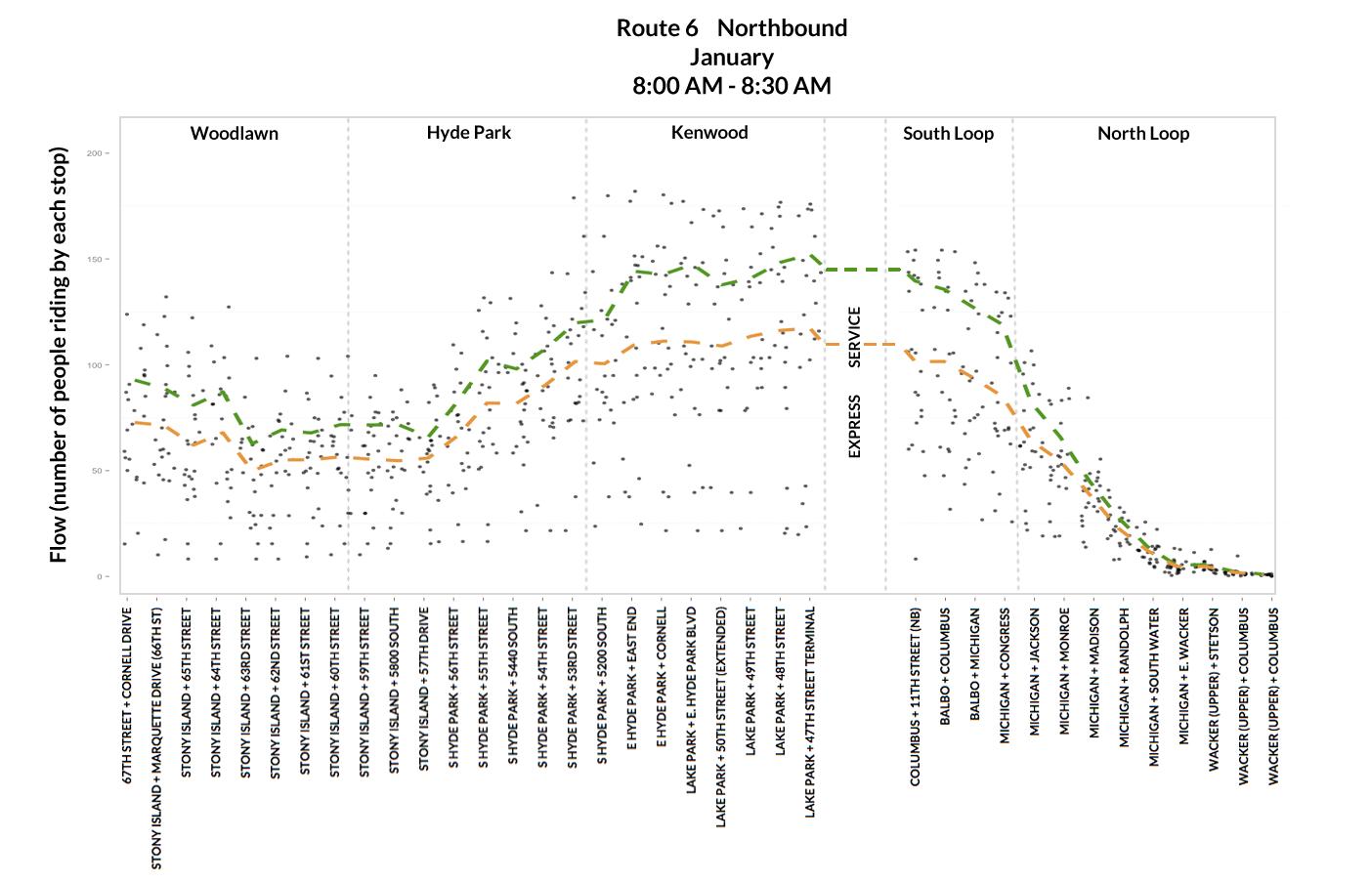 flow-plot-percentile