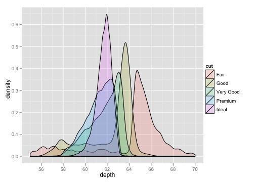ggplot2 chart