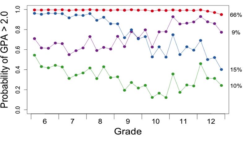 mcps-trajectories
